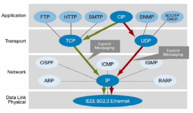 اترنت صنعتی