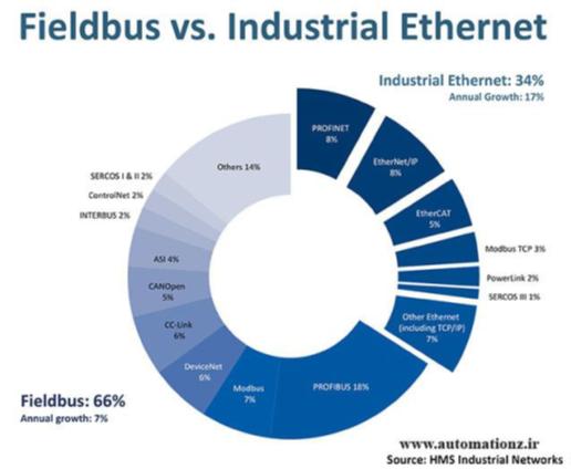 اترنت صنعتی (Industrial Ethernet)