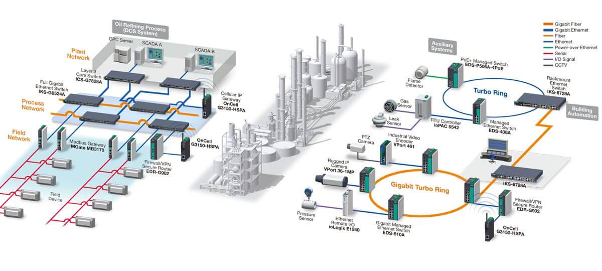 انواع شبکه های صنعتی
