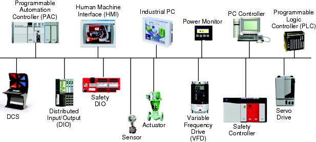 تفاوت انواع شبکه های صنعتی